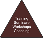 Training Seminare Workshops Coaching